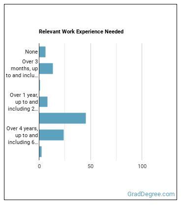 Broadcast Technician Work Experience