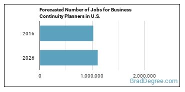 Forecasted Number of Jobs for Business Continuity Planners in U.S.