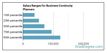 Salary Ranges for Business Continuity Planners