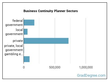 Business Continuity Planner Sectors