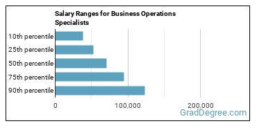 Salary Ranges for Business Operations Specialists