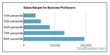 Salary Ranges for Business Professors
