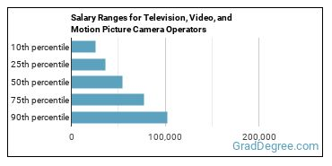 Salary Ranges for Television, Video, and Motion Picture Camera Operators