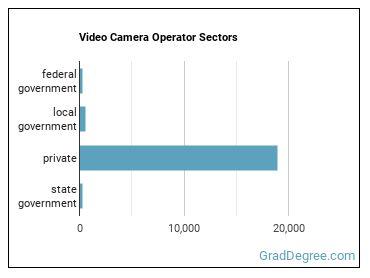Video Camera Operator Sectors