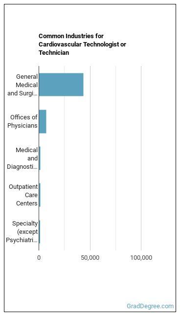 Cardiovascular Technologist or Technician Industries