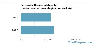 Forecasted Number of Jobs for Cardiovascular Technologists and Technicians in U.S.