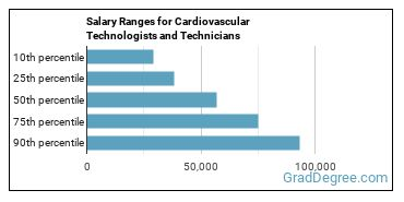 Salary Ranges for Cardiovascular Technologists and Technicians