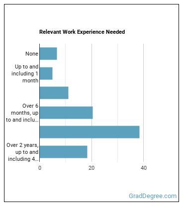 Cardiovascular Technologist or Technician Work Experience