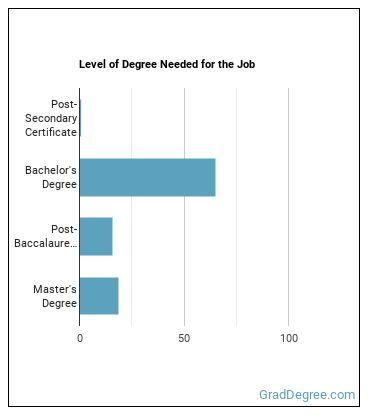 Technical Education Teacher Degree Level