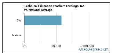 Technical Education Teachers Earnings: CA vs. National Average