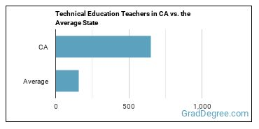 Technical Education Teachers in CA vs. the Average State