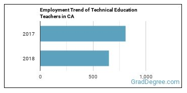 Technical Education Teachers in CA Employment Trend