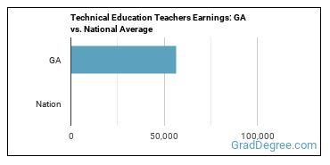 Technical Education Teachers Earnings: GA vs. National Average