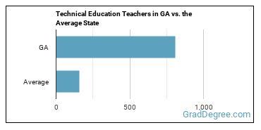 Technical Education Teachers in GA vs. the Average State
