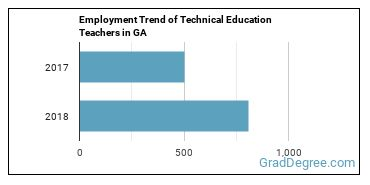 Technical Education Teachers in GA Employment Trend