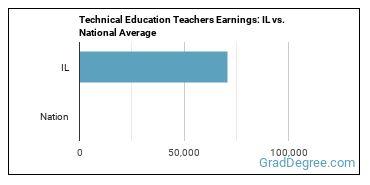 Technical Education Teachers Earnings: IL vs. National Average