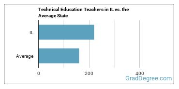 Technical Education Teachers in IL vs. the Average State