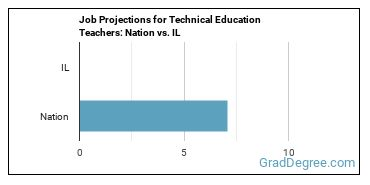 Job Projections for Technical Education Teachers: Nation vs. IL