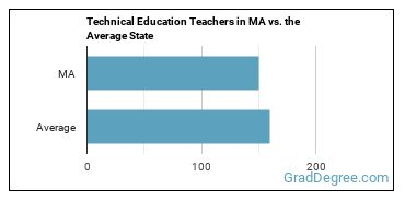 Technical Education Teachers in MA vs. the Average State