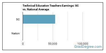 Technical Education Teachers Earnings: SC vs. National Average