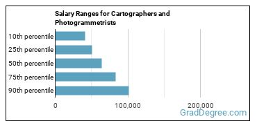 Salary Ranges for Cartographers and Photogrammetrists