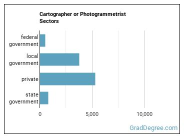 Cartographer or Photogrammetrist Sectors