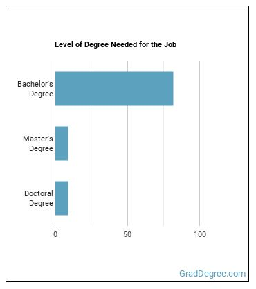 Chemical Engineer Degree Level