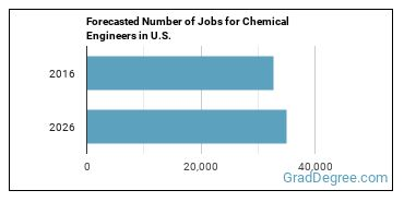 Forecasted Number of Jobs for Chemical Engineers in U.S.