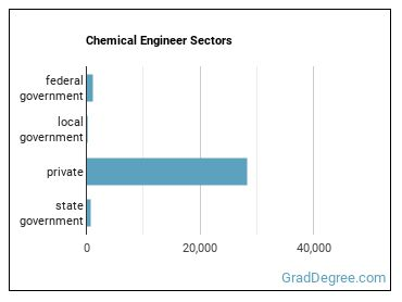 Chemical Engineer Sectors