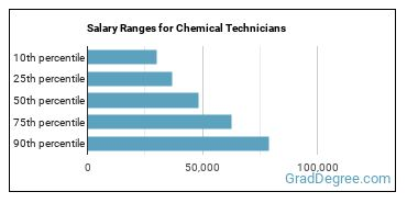 Salary Ranges for Chemical Technicians
