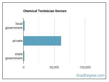 Chemical Technician Sectors