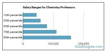 Salary Ranges for Chemistry Professors
