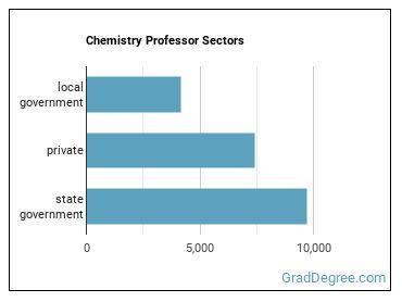 Chemistry Professor Sectors