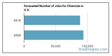 Forecasted Number of Jobs for Chemists in U.S.