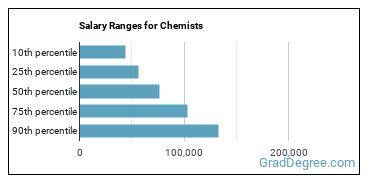 Salary Ranges for Chemists