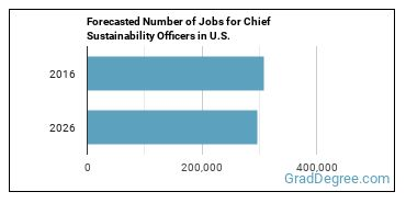 Forecasted Number of Jobs for Chief Sustainability Officers in U.S.
