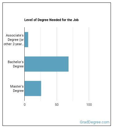 Child, Family, or School Social Worker Degree Level