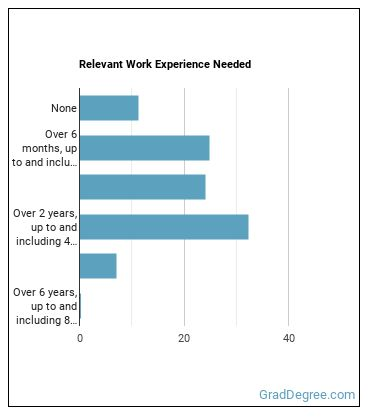 Child, Family, or School Social Worker Work Experience