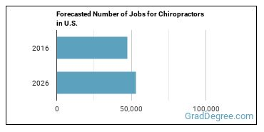 Forecasted Number of Jobs for Chiropractors in U.S.