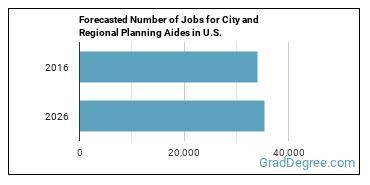 Forecasted Number of Jobs for City and Regional Planning Aides in U.S.