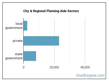 City & Regional Planning Aide Sectors