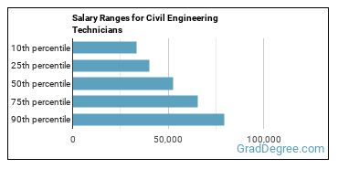 Salary Ranges for Civil Engineering Technicians