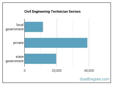 Civil Engineering Technician Sectors