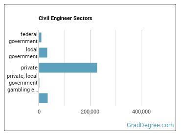 Civil Engineer Sectors