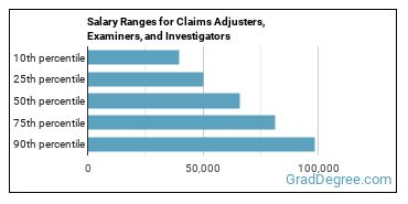 Salary Ranges for Claims Adjusters, Examiners, and Investigators