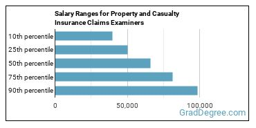 Salary Ranges for Property and Casualty Insurance Claims Examiners