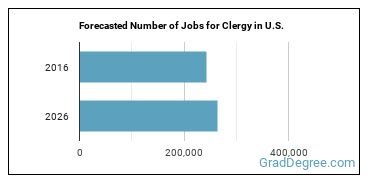Forecasted Number of Jobs for Clergy in U.S.