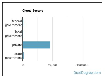Clergy Sectors