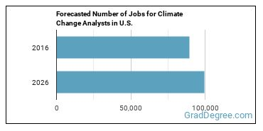 Forecasted Number of Jobs for Climate Change Analysts in U.S.