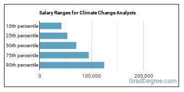 Salary Ranges for Climate Change Analysts
